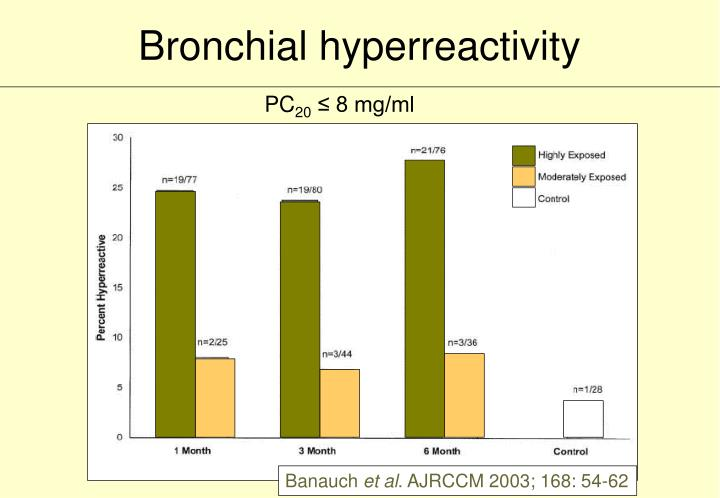 Bronchial hyperreactivity