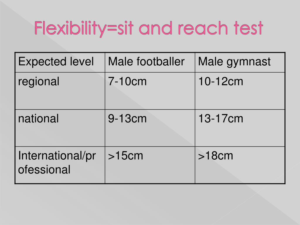 PPT - UNIT 1 Fitness Testing and Training PowerPoint