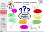 3 la formulation d hypoth ses de conjectures brainstorming