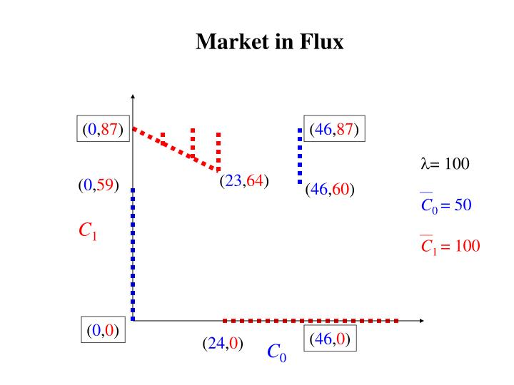Market in Flux