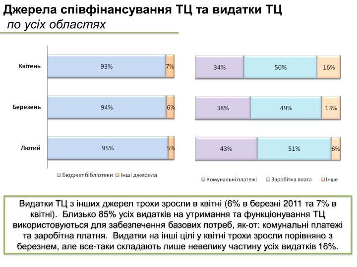 Джерела співфінансування ТЦ та видатки ТЦ