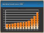 create system wide efficiencies in library management worldcat growth since 1998