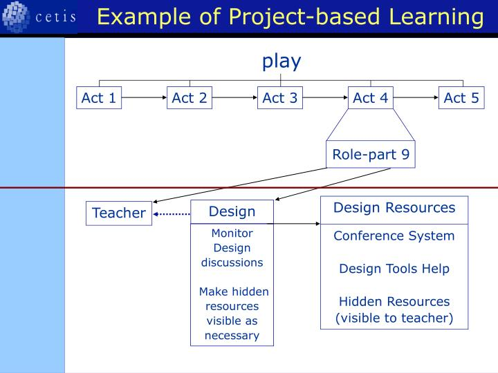 Example of Project-based Learning