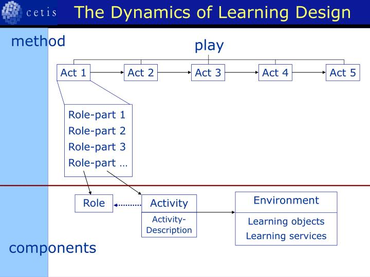 The Dynamics of Learning Design