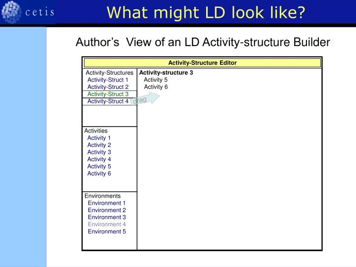 What might LD look like?