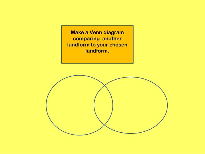 Make a Venn diagram comparing  another landform to your chosen landform.