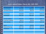 aastra annual balance sheets 2011 2010 2009