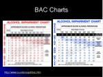 bac charts