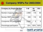 company wsps for 2003 2004