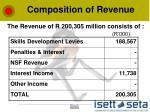 composition of revenue