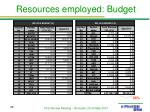 resources employed budget