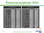 resources employed effort