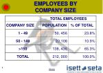 employees by company size