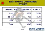 levy paying companies by size