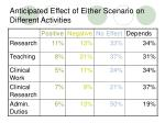 anticipated effect of either scenario on different activities