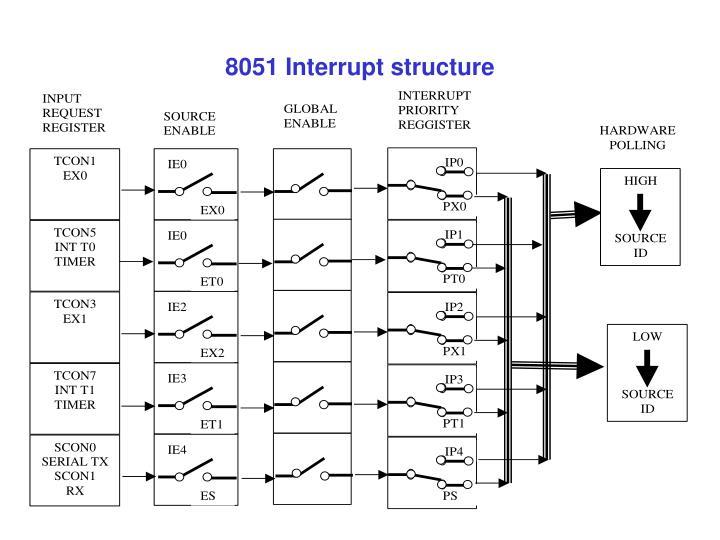 8051 Interrupt structure