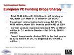 tech investment decline european vc funding drops sharply