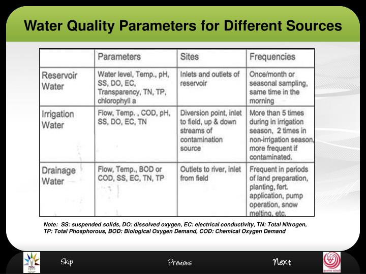 Water Quality Parameters for Different Sources