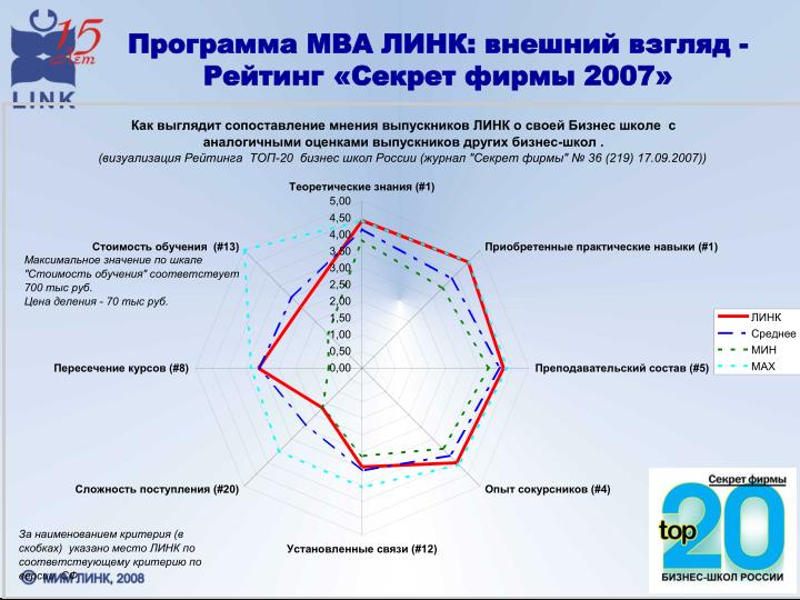 Программа МВА ЛИНК: внешний взгляд