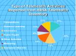 type of telehealth activities reported from hrsa telehealth inventory