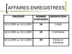 affaires enregistrees