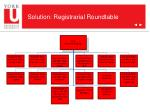 solution registrarial roundtable
