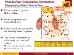 peer to peer cooperative architecture hierarchical hilbert peer to peer