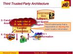 third trusted party architecture