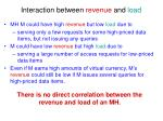 interaction between revenue and load1