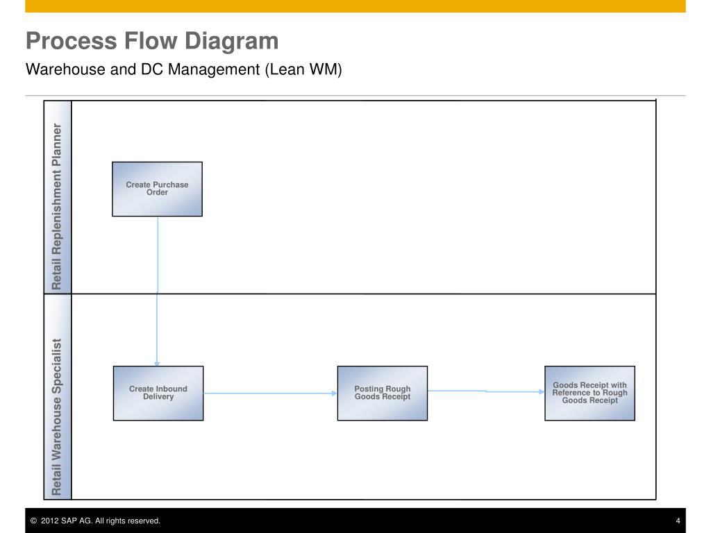Warehouse Process Flow Ppt