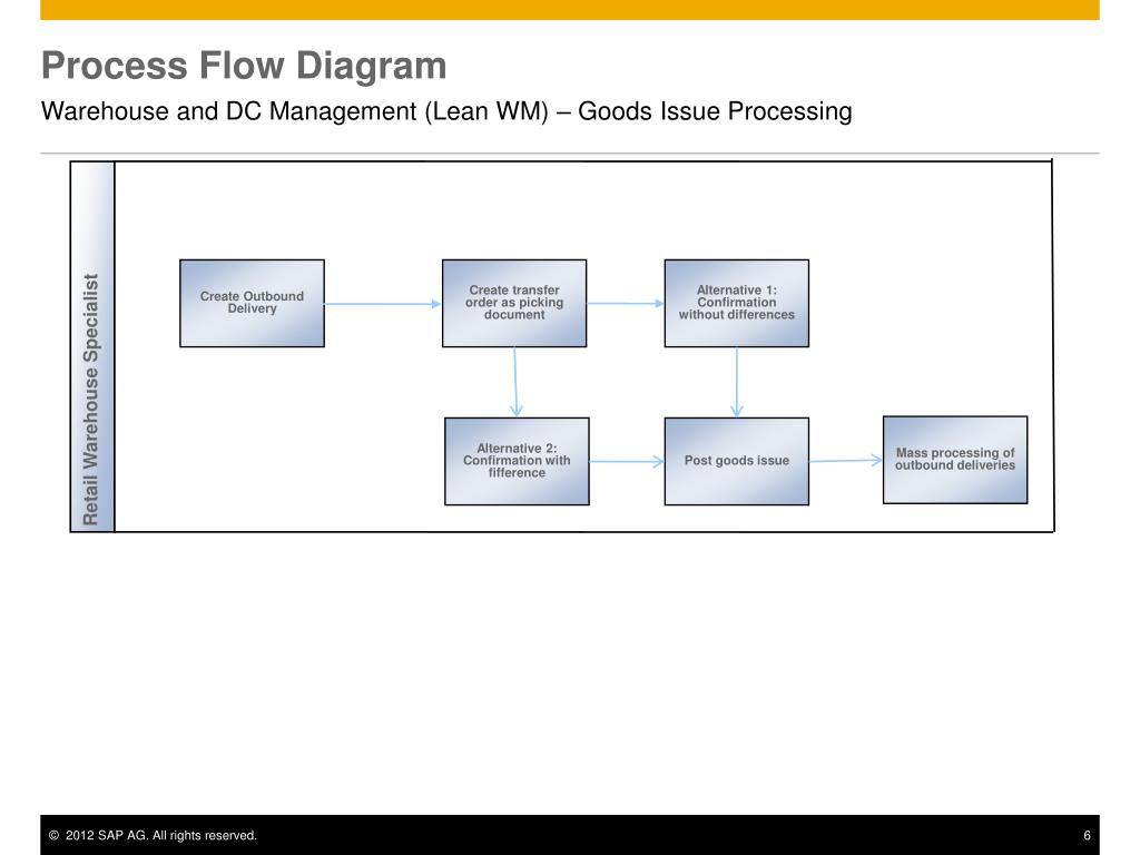 PPT - Warehouse and DC Management (Lean WM) PowerPoint Presentation