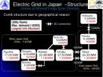 electric grid in japan structure