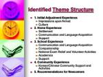 identified theme structure