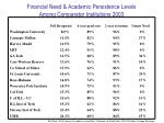 financial need academic persistence levels among comparator institutions 2003