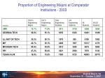 proportion of engineering majors at comparator institutions 2003