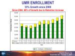 umr enrollment 33 growth since 2000 since 2004 60 of growth due to retention increase