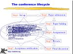 the conference lifecycle