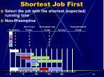 shortest job first12