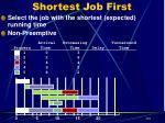 shortest job first13