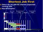 shortest job first14