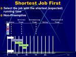 shortest job first4