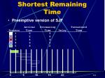 shortest remaining time1