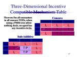 three dimensional incentive compatible mechanism table