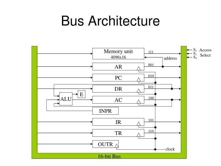 bus architecture n.