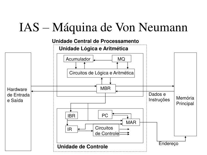 IAS – Máquina de Von Neumann