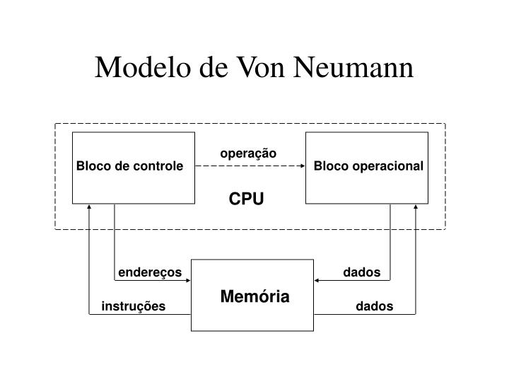 Modelo de Von Neumann