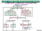 complete computer description flowchart of operations