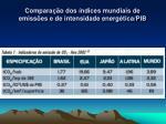 compara o dos ndices mundiais de emiss es e de intensidade energ tica pib1