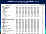 consumo mundial de energia prim ria eia doe quatrilh es de btu