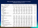 pib mundial pela paridade do poder de compra us bilh es de 2002 eia doe